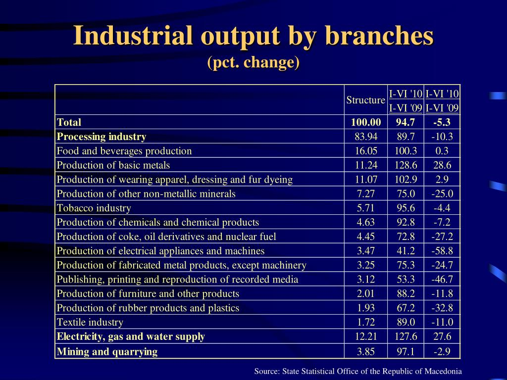 Industrial output by branches