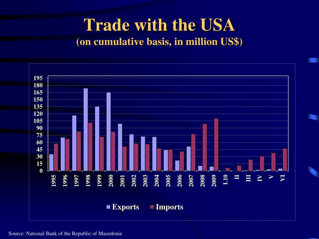 Trade with the USA