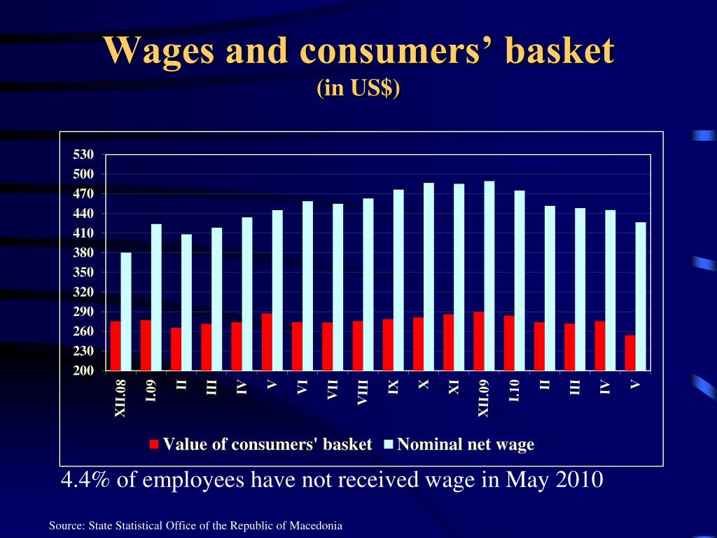 Wages and consumers' basket