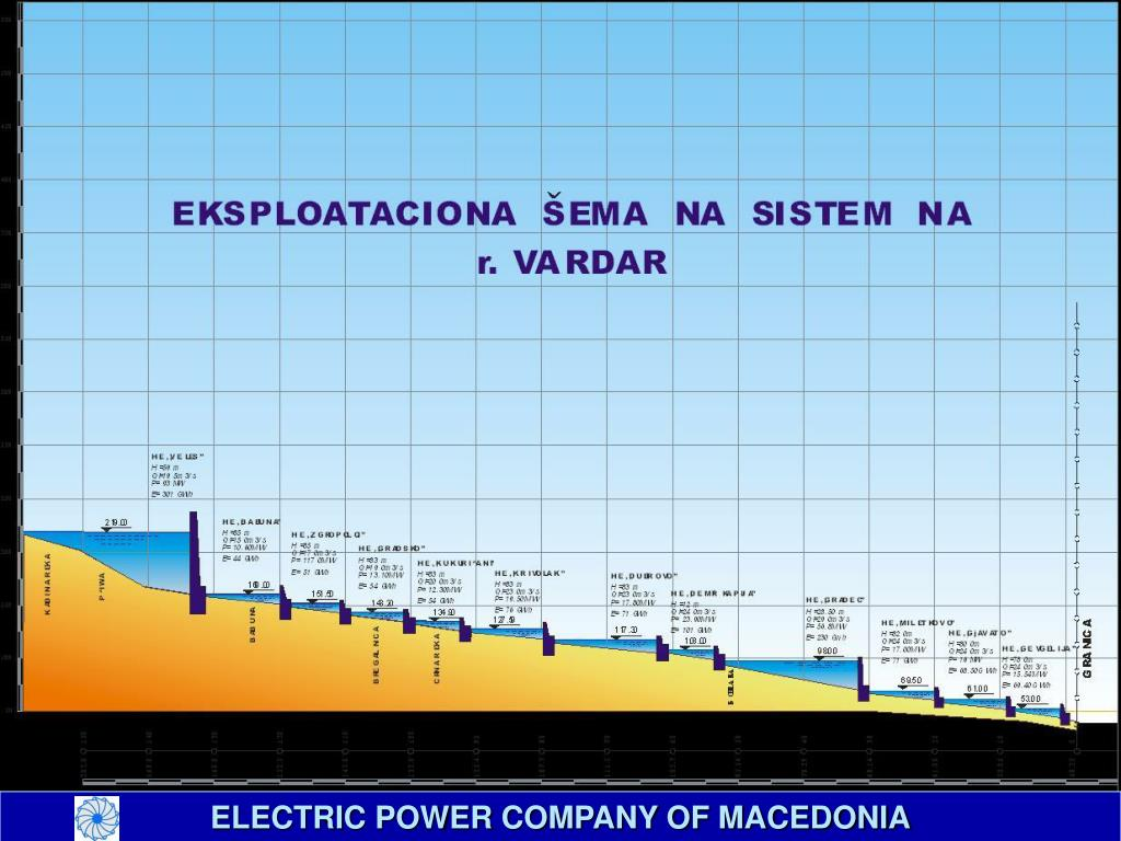 ELECTRIC POWER COMPANY OF MACEDONIA