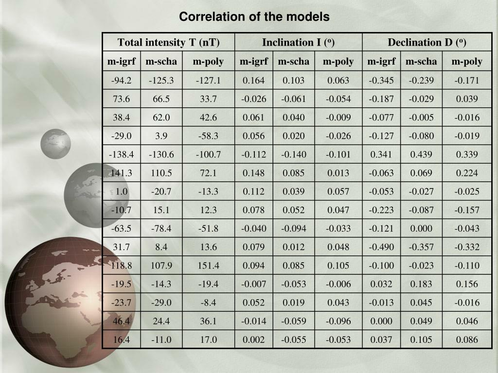 Correlation of the models
