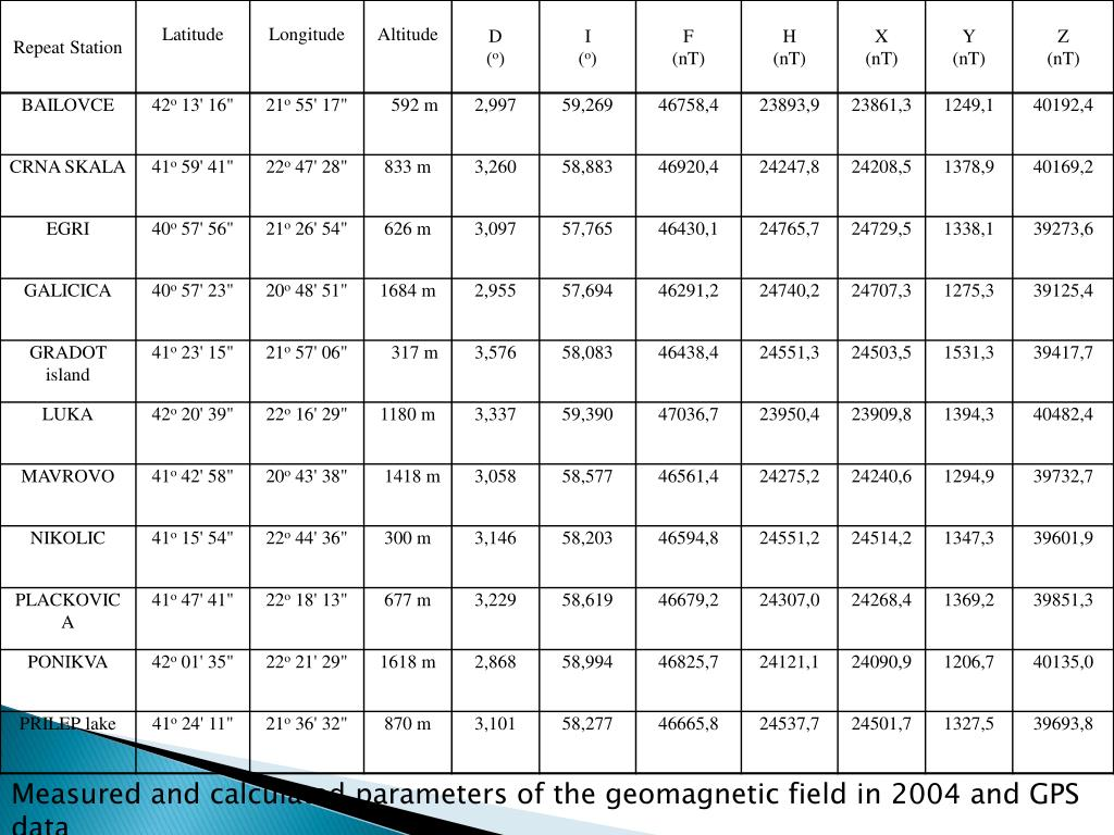 Measured and calculated parameters of the geomagnetic field in 2004 and GPS data