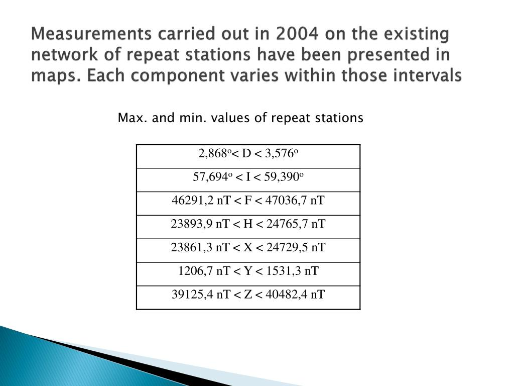 Measurements carried out in 2004 on the existing network of repeat stations have been presented in maps. Each component varies within those intervals