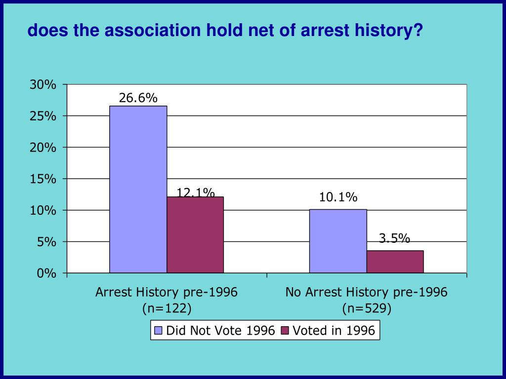 does the association hold net of arrest history?