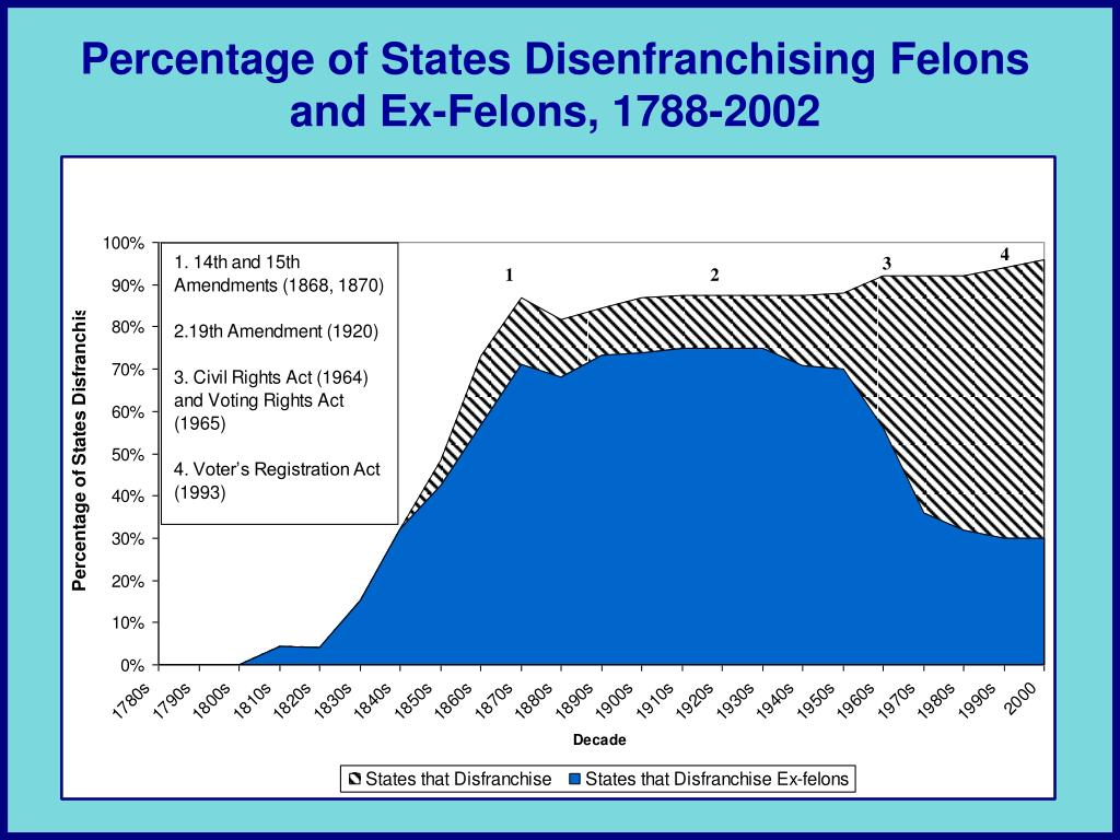 Percentage of States Disenfranchising Felons and Ex-Felons, 1788-2002
