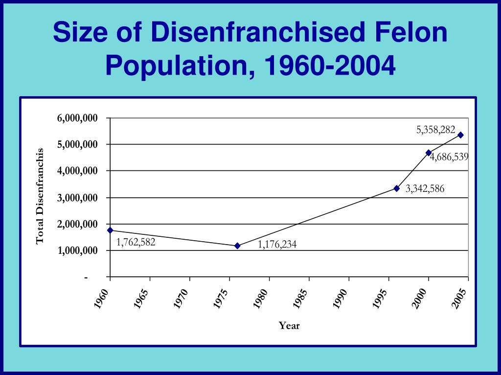 Size of Disenfranchised Felon Population, 1960-2004
