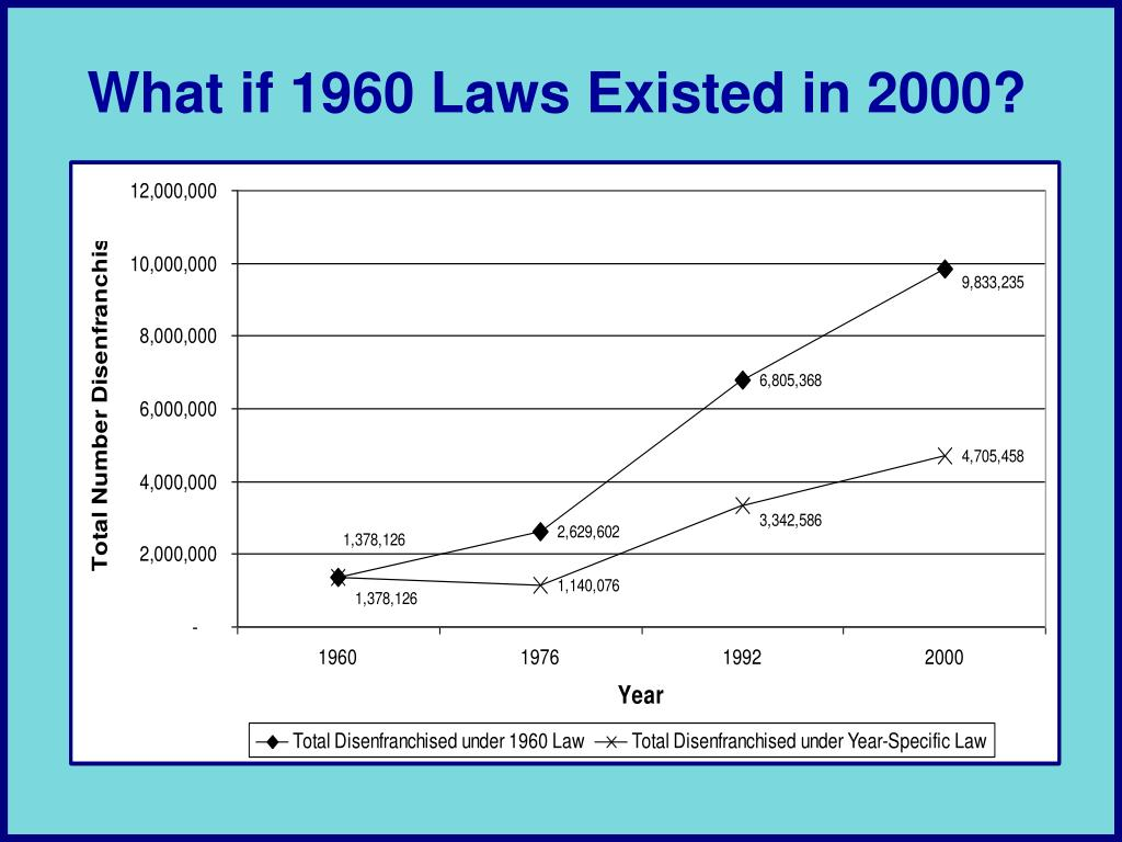 What if 1960 Laws Existed in 2000?