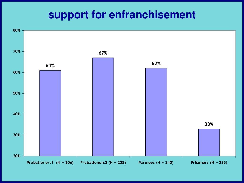 support for enfranchisement