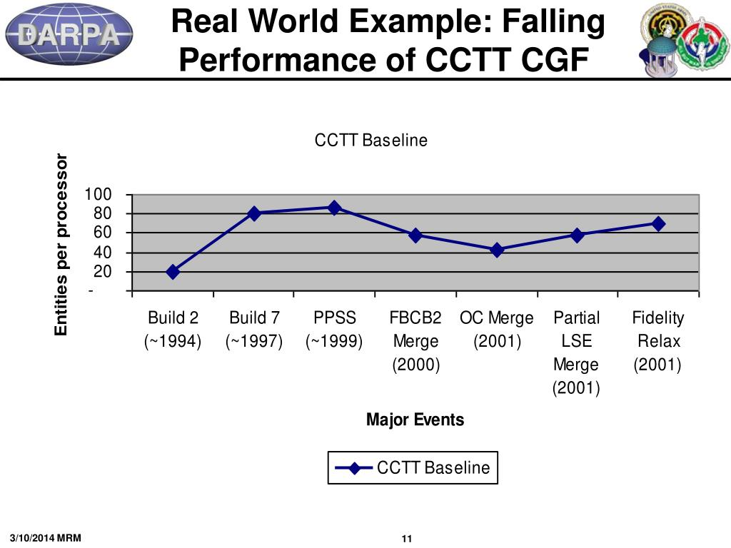 Real World Example: Falling Performance of CCTT CGF