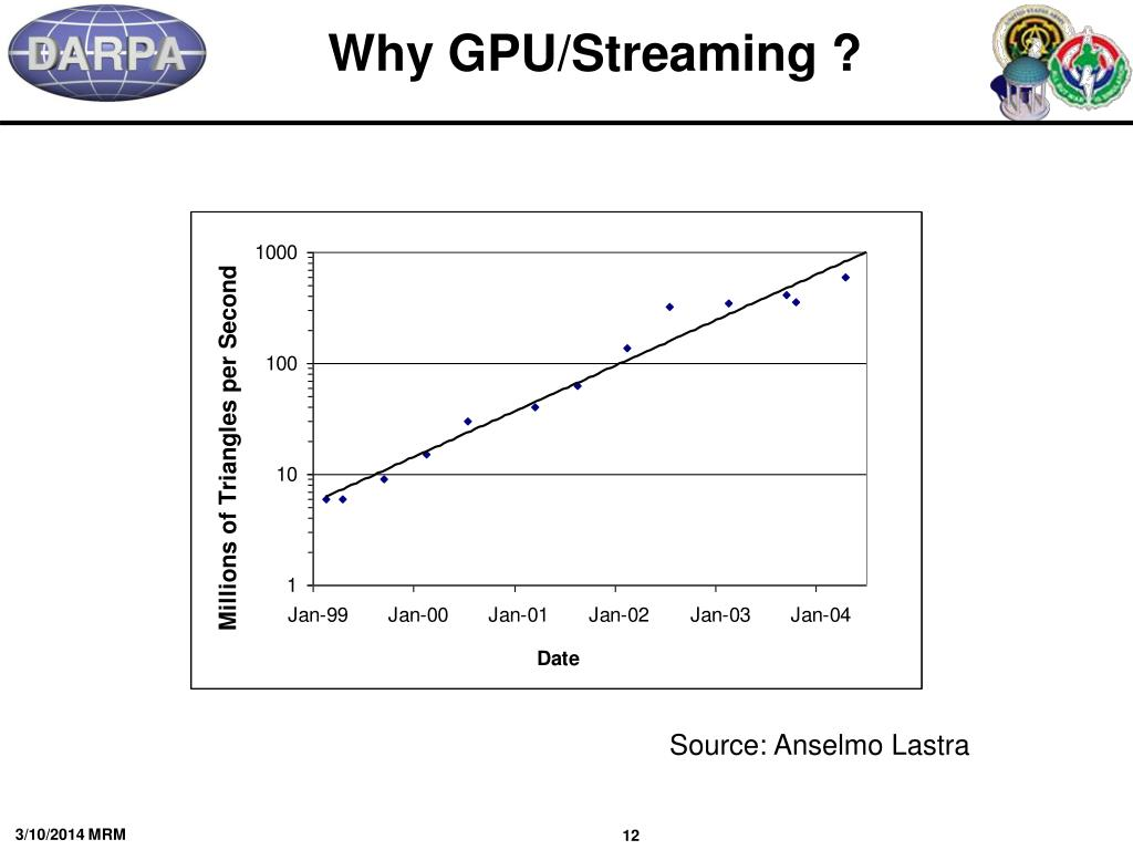 Why GPU/Streaming ?