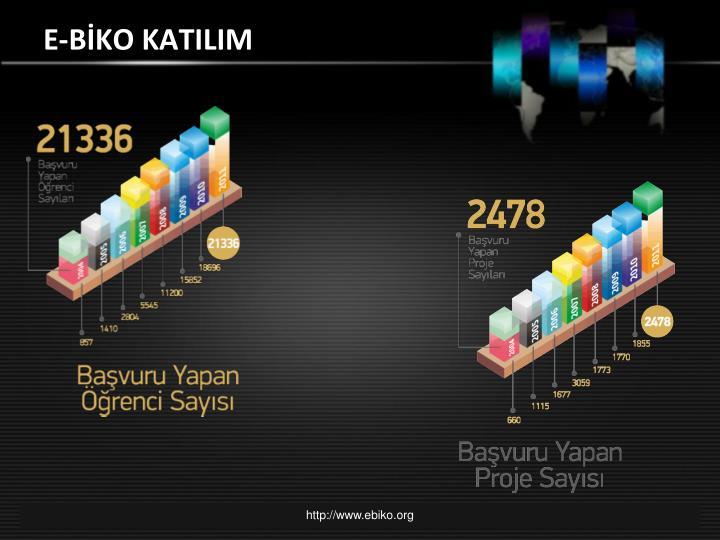 E-BİKO KATILIM