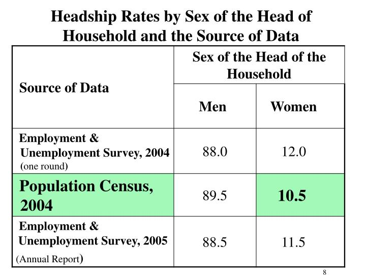 Headship Rates by Sex of the Head of Household and the Source of Data