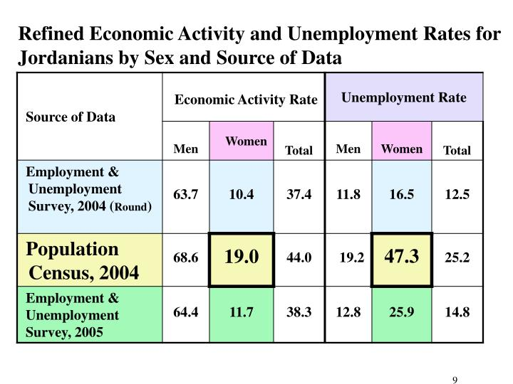 Refined Economic Activity and Unemployment Rates for Jordanians by Sex and Source of Data