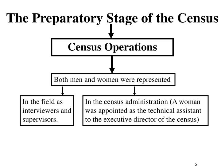 Census Operations
