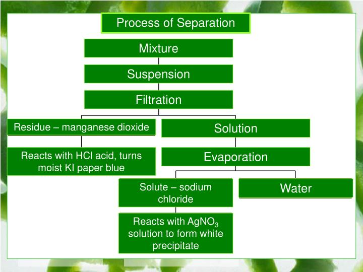 Process of Separation