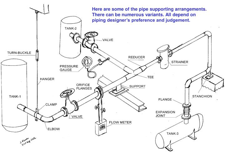 Here are some of the pipe supporting arrangements. There can be numerous variants. All depend on piping designer's preference and judgement.