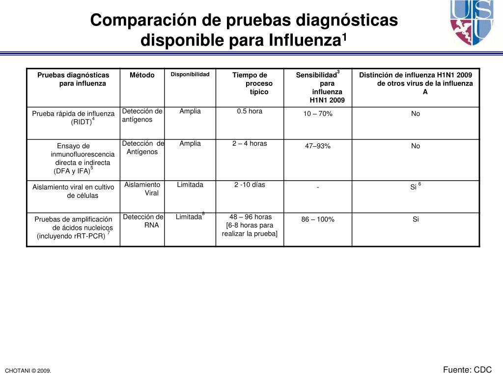 Comparación de pruebas diagnósticas disponible para Influenza