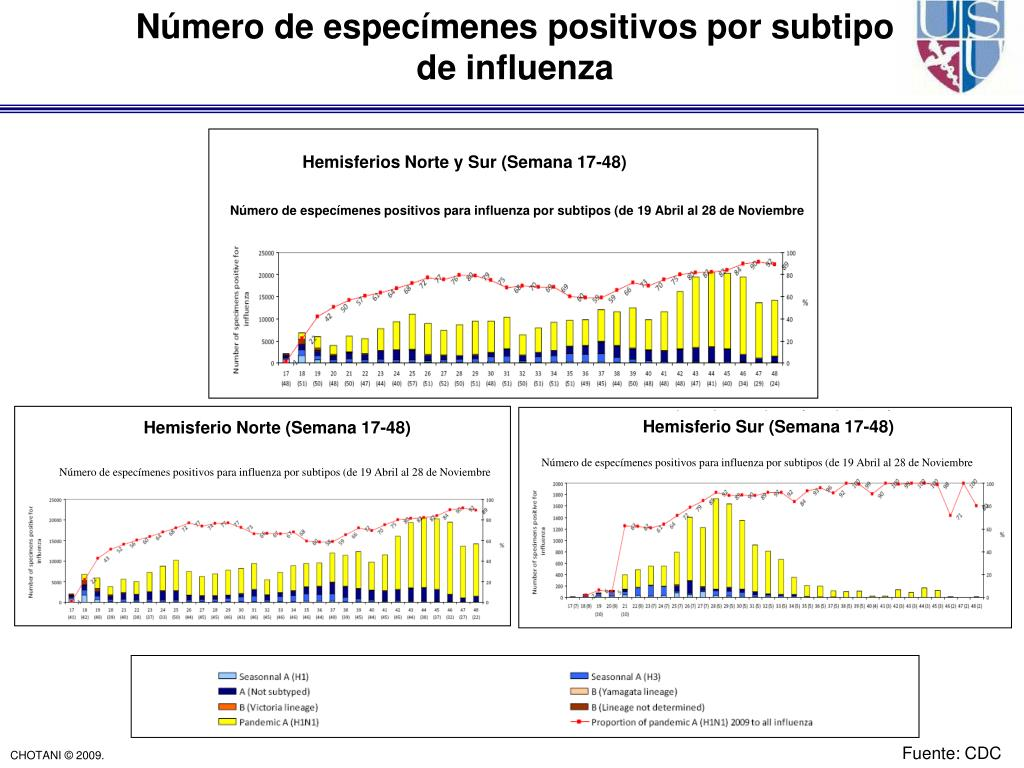 Número de especímenes positivos por subtipo           de influenza