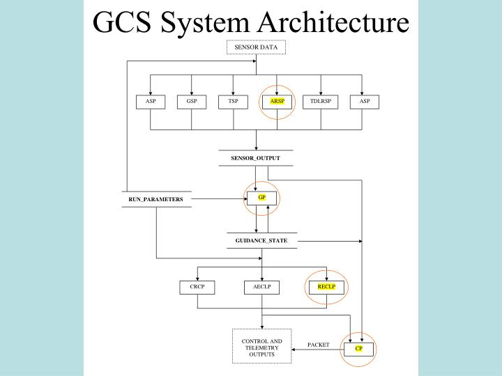 GCS System Architecture