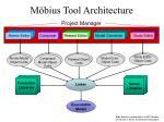 m bius tool architecture