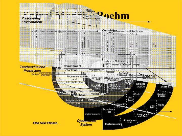Spiral Model – Boehm