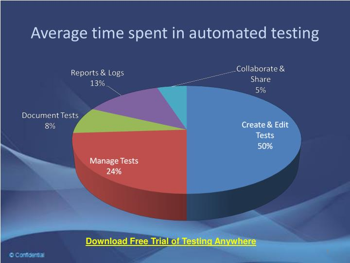 Average time spent in automated testing