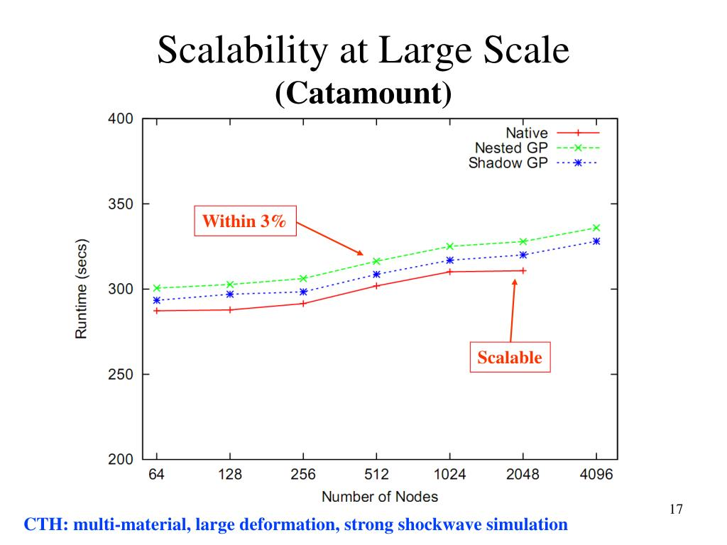 Scalability at Large Scale