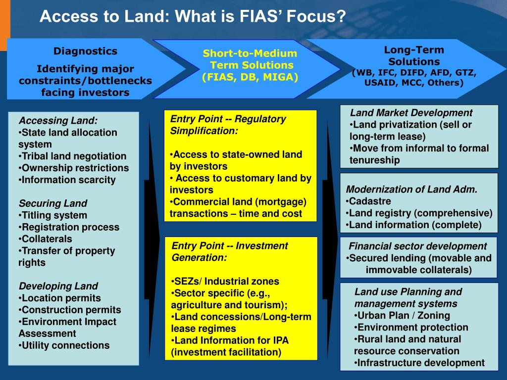 Access to Land: What is FIAS' Focus?