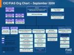 cic fias org chart september 2008