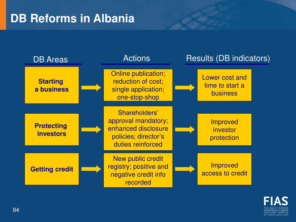 DB Reforms in Albania