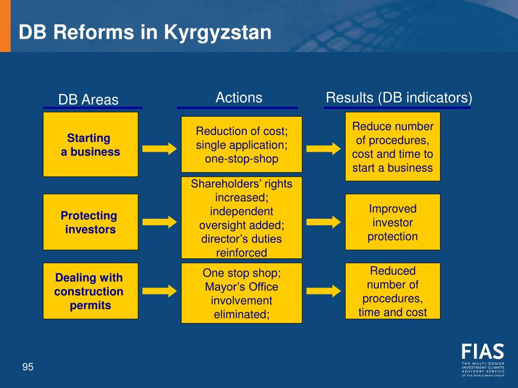 DB Reforms in Kyrgyzstan