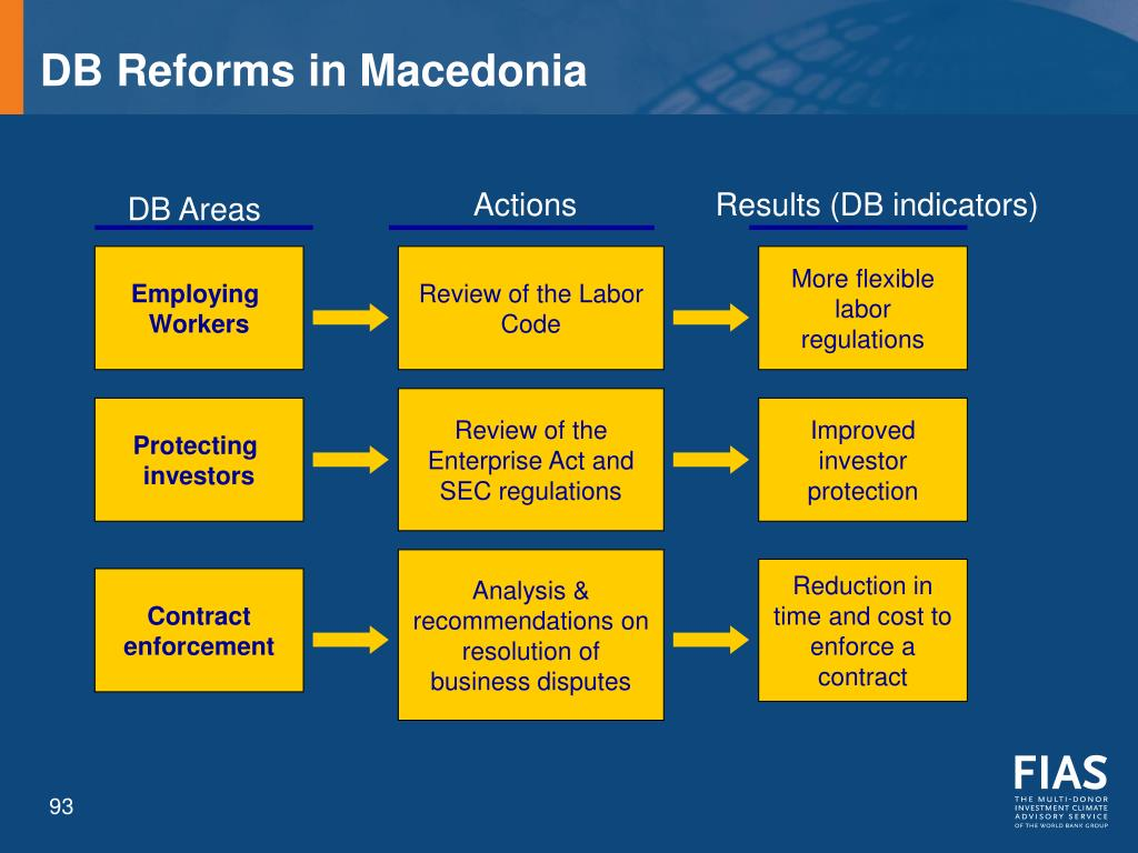 DB Reforms in Macedonia