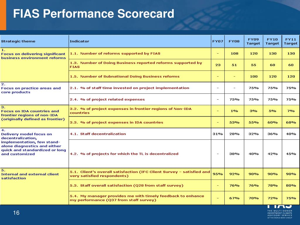 FIAS Performance Scorecard