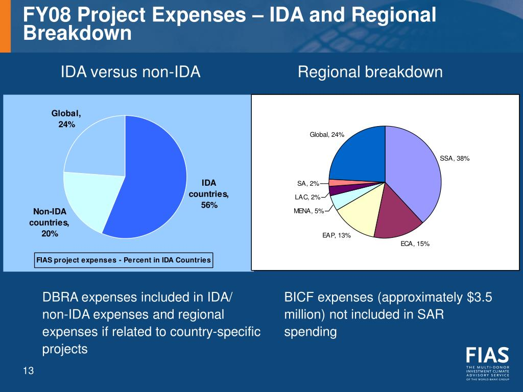 FY08 Project Expenses – IDA and Regional Breakdown