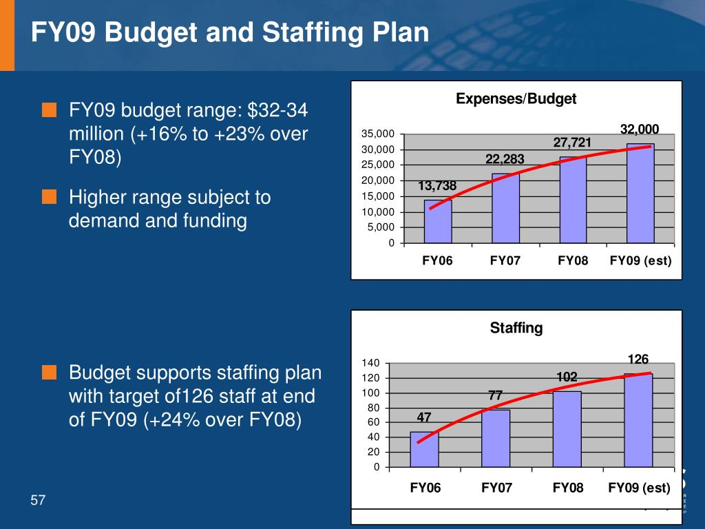FY09 Budget and Staffing Plan
