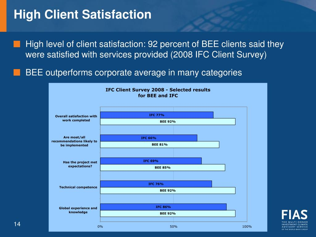 High Client Satisfaction