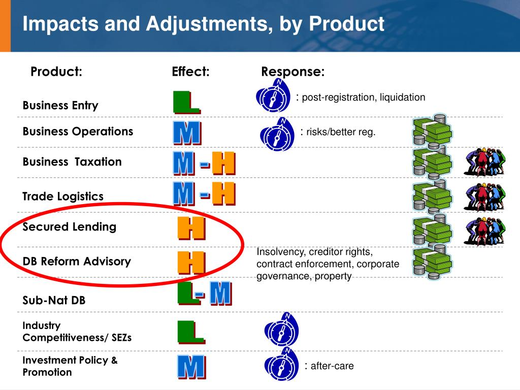 Impacts and Adjustments, by Product