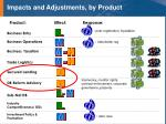 impacts and adjustments by product