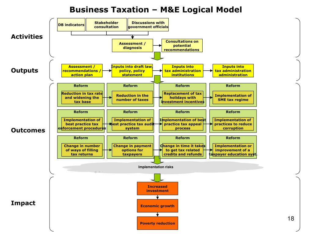 Business Taxation – M&E Logical Model