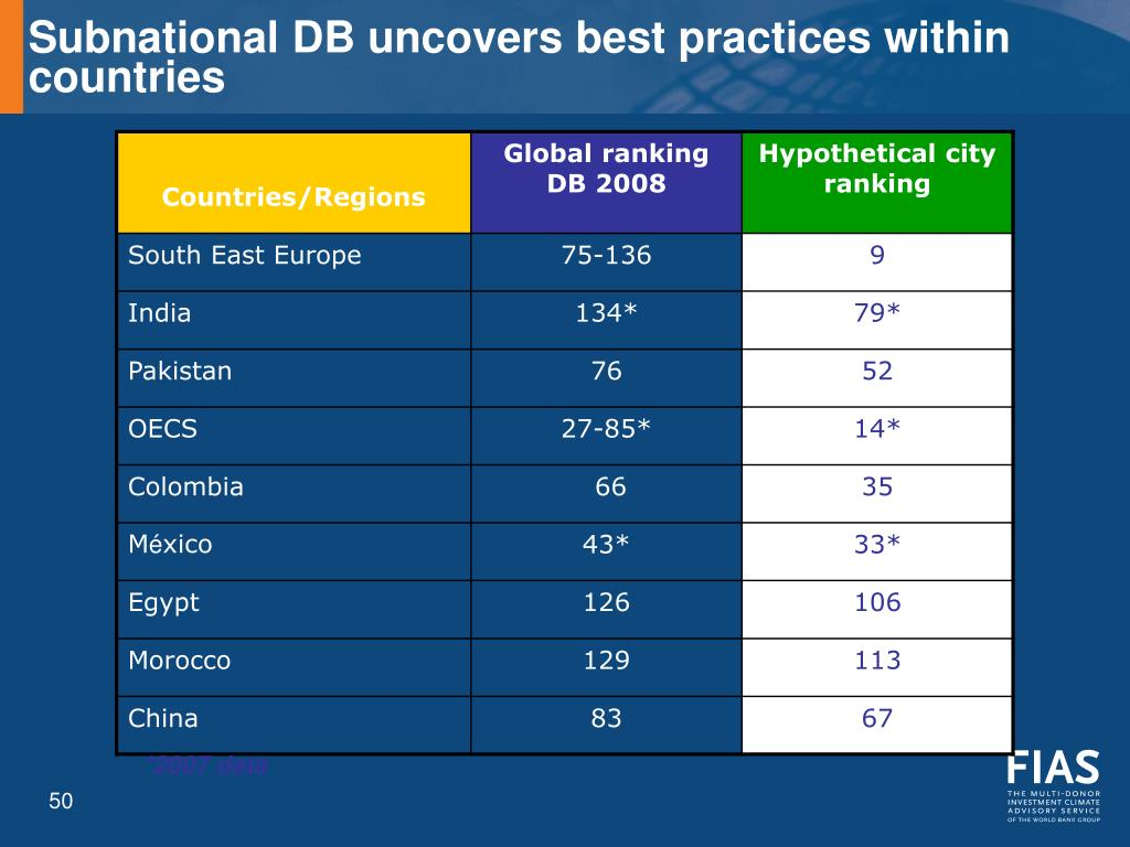 Subnational DB uncovers best practices within countries