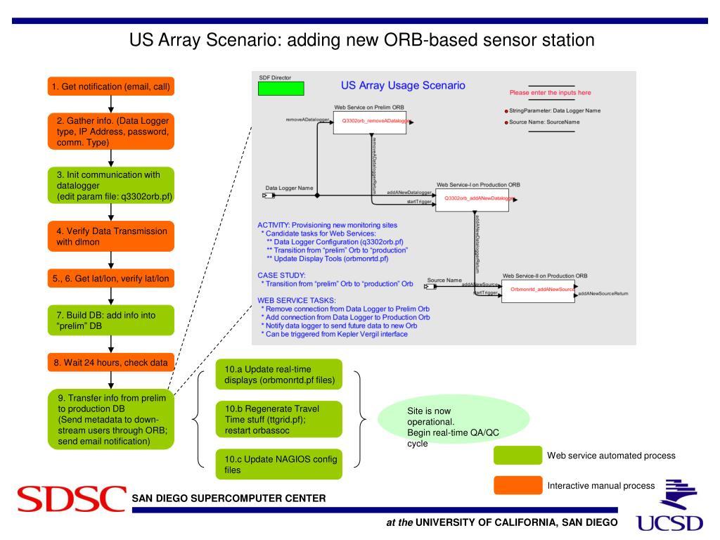 US Array Scenario: adding new ORB-based sensor station