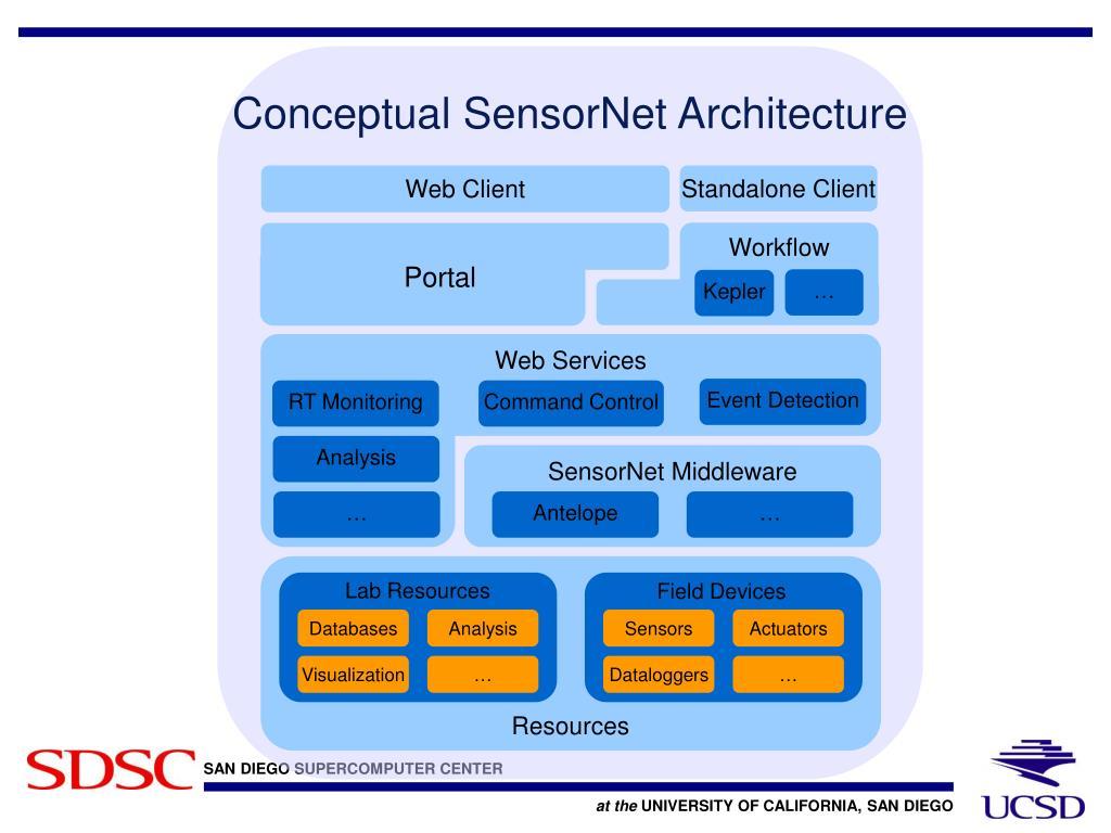 Conceptual SensorNet Architecture