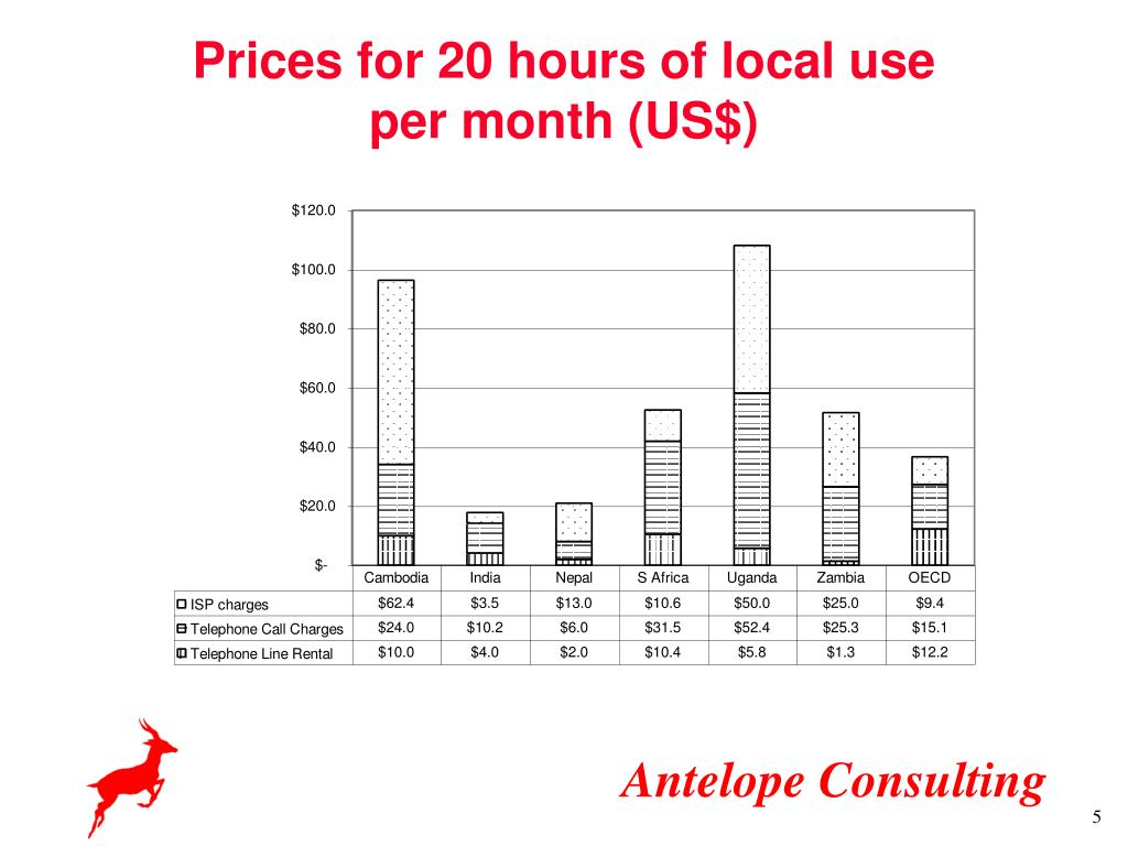 Prices for 20 hours of local use