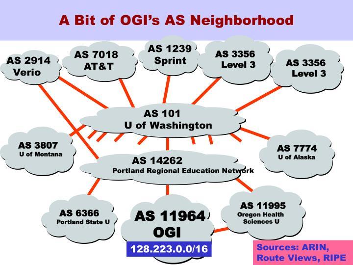 A Bit of OGI's AS Neighborhood