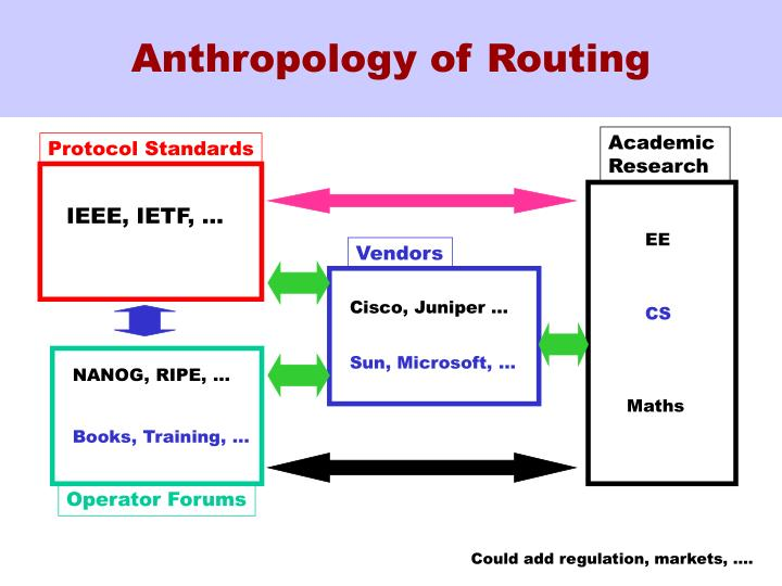 Anthropology of Routing