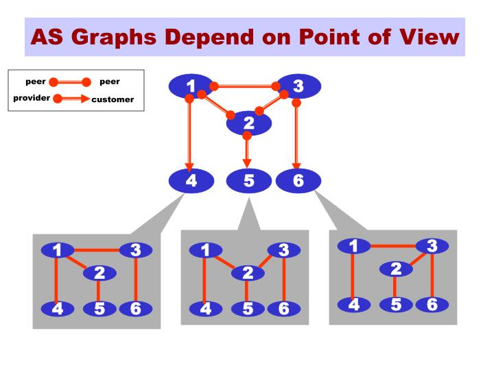 AS Graphs Depend on Point of View