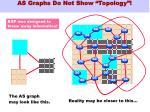 as graphs do not show topology