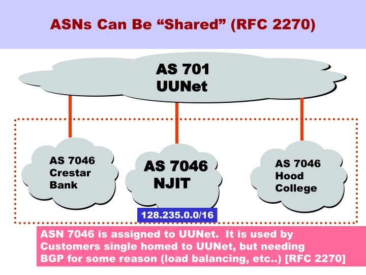 "ASNs Can Be ""Shared"" (RFC 2270)"