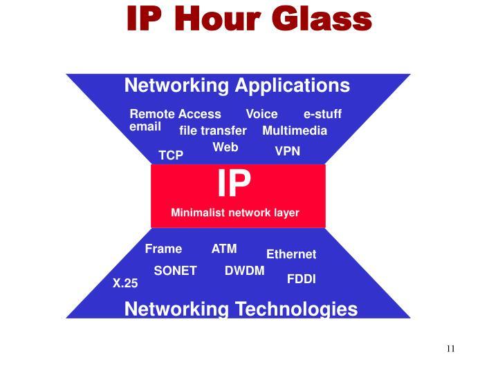 IP Hour Glass