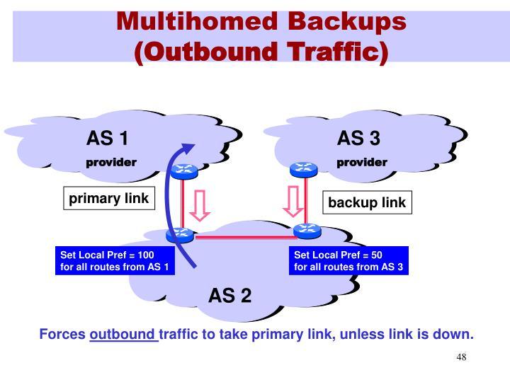 Multihomed Backups